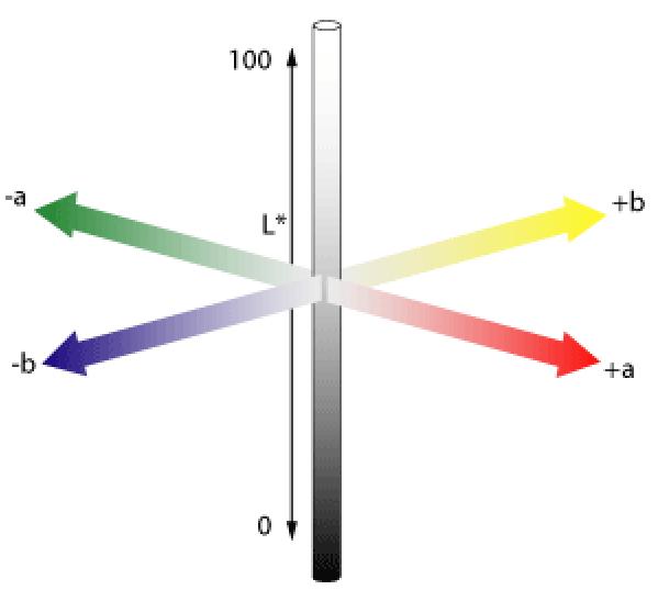 Colour, measurement, yacht, refit