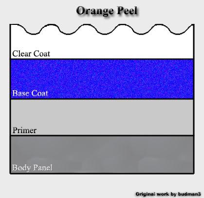 Orange peel cross section