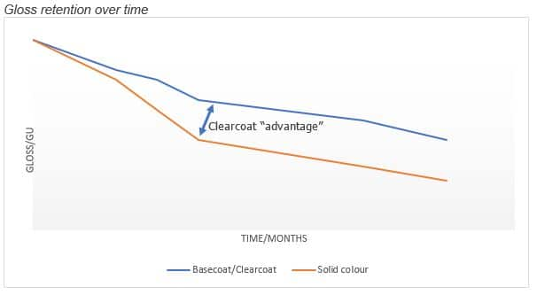Gloss retention over time